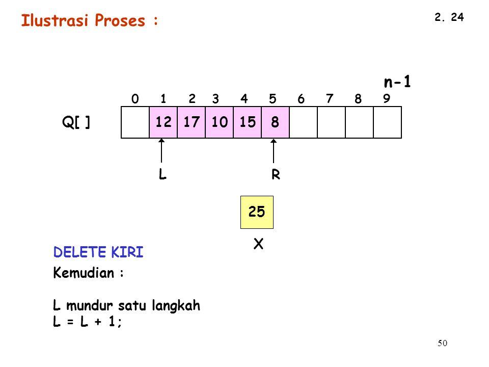 Ilustrasi Proses : 12 17 10 15 8 Q[ ] L R 25 X DELETE KIRI Kemudian :